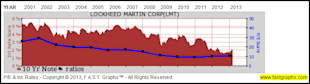 Lockheed Martin Corp: Fundamental Stock Research Analysis image LMT3