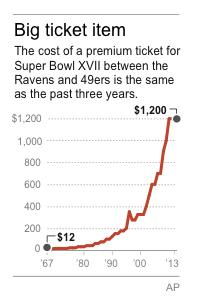 Chart shows Super Bowl ticket prices from 1967-