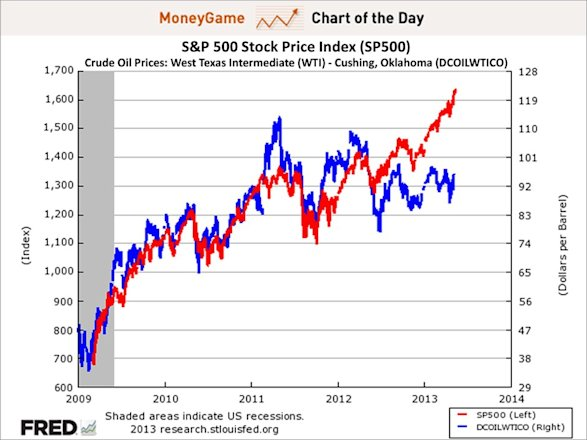 Chart of the day shows S&P 500 stock price index, crude oil prices: west texas intermediate - cushing, oklahoma, may 2013