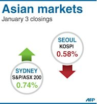 <p>Closings for Sydney and Seoul stock markets on Thursday</p>