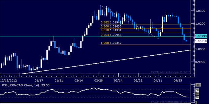 Forex_USDCAD_Technical_Analysis_05.01.2013_body_Picture_5.png, USD/CAD Technical Analysis 05.01.2013