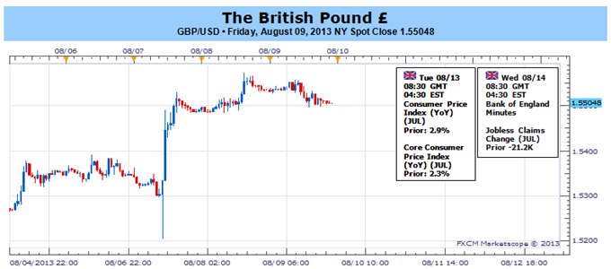 Bullish_British_Pound_Trend_to_Gather_Pace_Broader_Range_in_Focus_body_Picture_1.png, Bullish British Pound Trend to Gather Pace- Broader Range in Focus