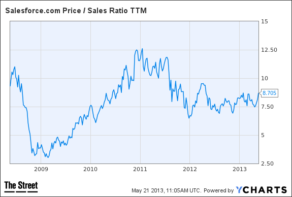 CRM Price / Sales Ratio TTM Chart
