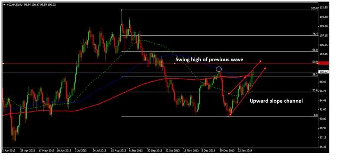 natural-gas-prices-crude-oil-prices-rise-yellen-0008_body_Image17.jpg, Gas Prices, Crude Oil Prices Rise after Yellen Remarks