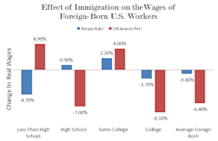 Immigration_Wages_Foreign_Born_Edited.PNG