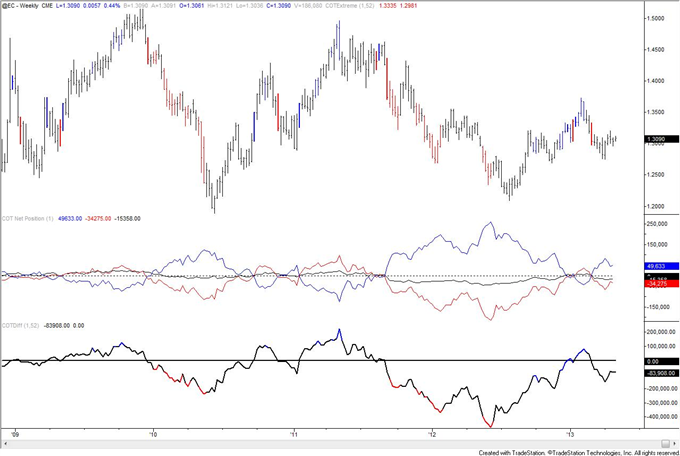 Gold_COT_Index_is_Extreme_but_Speculators_are_Still_Net_Long_body_eur.png, Gold COT Index is Extreme but Speculators are Still Net Long