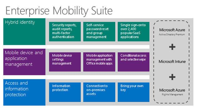 Microsoft makes Enterprise Mobility Suite available to small, midsize businesses