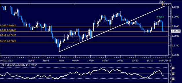 Forex_Analysis_USDCAD_Classic_Technical_Report_01.03.2013_body_Picture_1.png, Forex Analysis: USD/CAD Classic Technical Report 01.03.2013