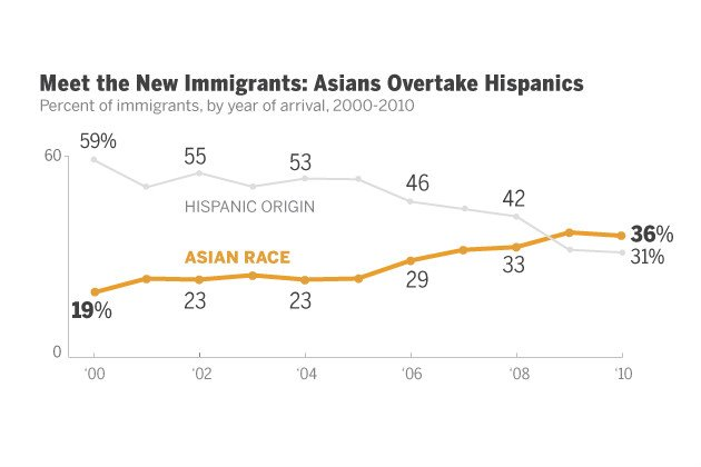 pew asian chart Hispanics no longer fastest growing immigrant population in the US