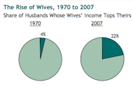 The number of husbands whose wives make more than them has jumped 5x