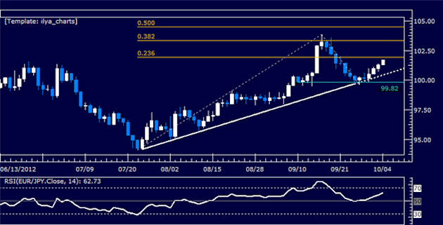 EURJPY_Classic_Technical_Report_10.04.2012_body_Picture_5.png, EURJPY Classic Technical Report 10.04.2012