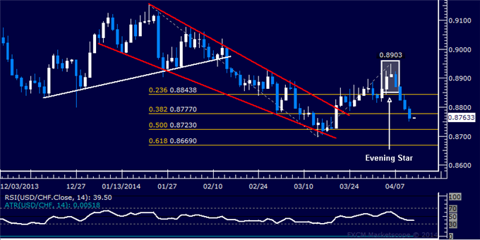 dailyclassics_usd-chf_body_Picture_12.png, Forex: USD/CHF Technical Analysis – Treading Water Above 0.90