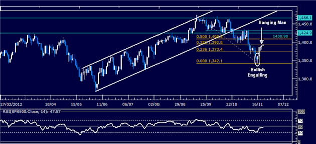 Forex_Analysis_Dollar_Resumes_Advance_SP_500_Stalls_at_Resistance_body_Picture_3.png, Forex Analysis: Dollar Resumes Advance, S&P 500 Stalls at Resist...