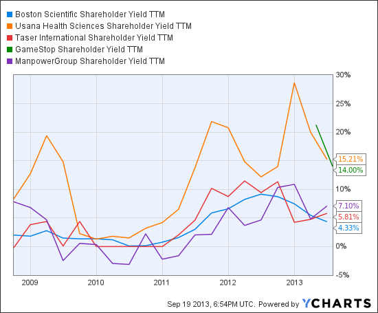 BSX Shareholder Yield TTM Chart