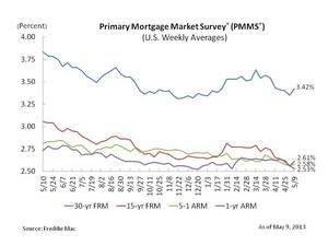 Mortgage Rates Edge Higher
