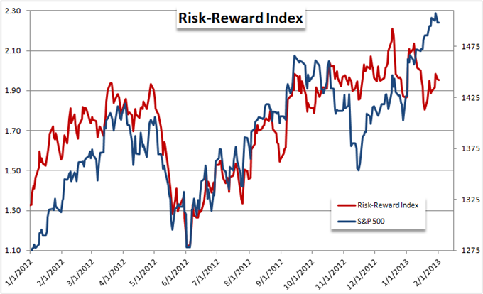 EURUSD_and_Yen_Crosses_Mislead_Measure_of_Risk_Trends_body_Picture_9.png, Forex Strategy: EUR/USD and Yen Crosses Mislead Measure of Risk Trends