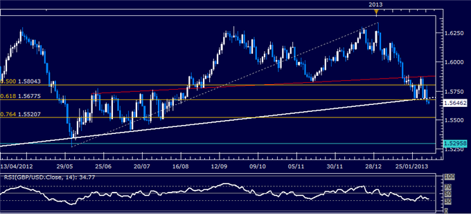 Forex_GBPUSD_Technical_Analysis_02.06.2013_body_Picture_1.png, GBP/USD Technical Analysis 02.06.2013
