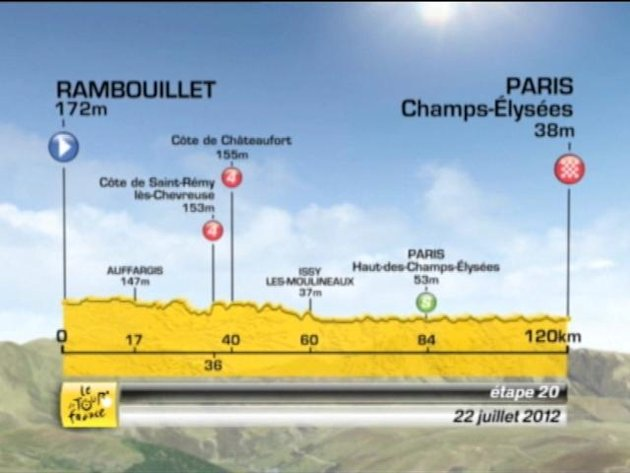 Tour de France: Stage 20 preview
