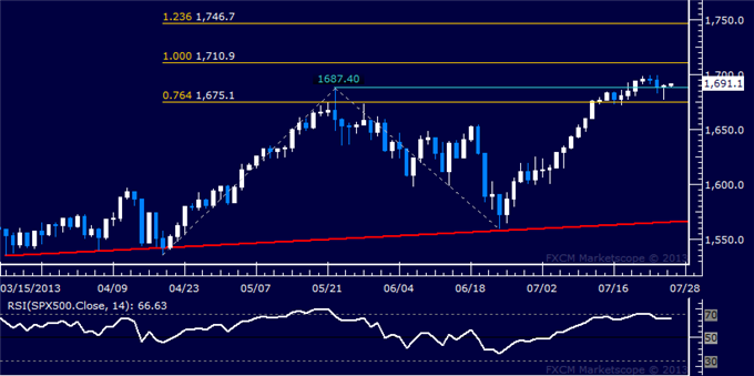 Forex_Dollar_Rejected_at_Resistance_SP_500_Flirting_with_1700_Figure_body_Picture_6.png, Dollar Rejected at Resistance, S&P 500 Flirting with 1700 Fig...
