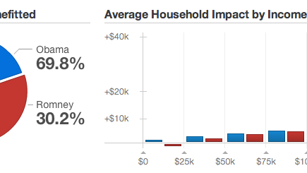 Obama's Plans Benefit More of America Than Romney's Plans