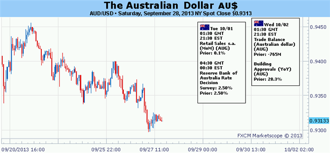 Forex_Australian_Dollar_Bounce_at_Risk_on_RBA_ISM_and_NFP_Outcomes_body_Picture_5.png, Australian Dollar Bounce at Risk on RBA, ISM and NFP Outcomes