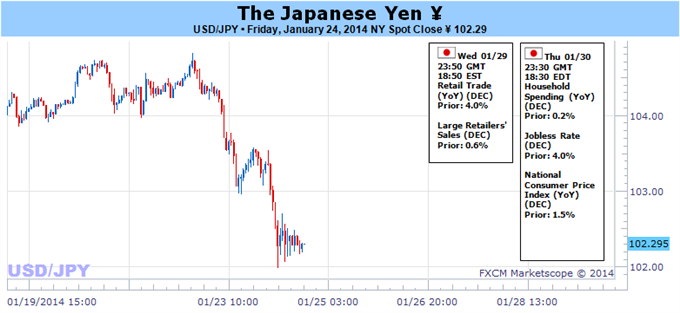 Japanese_Yen_Volatility_Almost_Guaranteed_on_Huge_Week_for_Markets_Copy_body_Picture_3.png, Japanese Yen Volatility Almost Guaranteed on Huge Week for...
