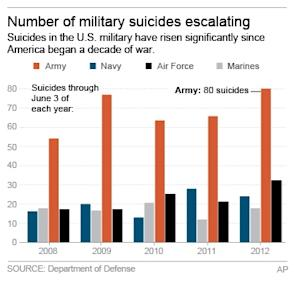 UPDATES CHART WITH JUNE 3 NUMBERS: Chart shows suicides across the military since 2008;