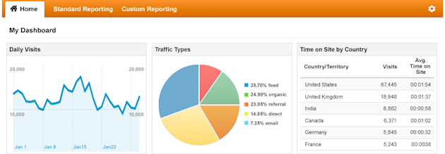 The Scoop on Updates to Google Analytics image GA Home Hero 01 dashboard