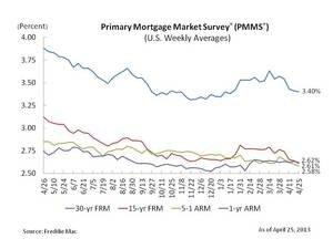 Mortgage Rates at or Near All-Time Record Low