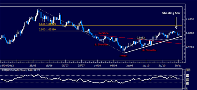 Forex_Analysis_USDCAD_Classic_Technical_Report_11.21.2012_body_Picture_5.png, Forex Analysis: USD/CAD Classic Technical Report 11.21.2012