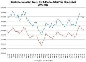Denver Metro Area Home Prices Return to 2007 Levels According to Metrolist(R) Housing Report