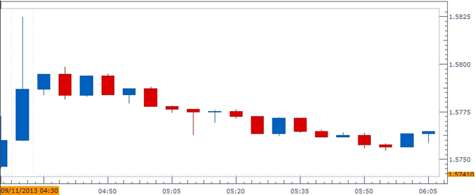 Forex_GBP_Breakout_on_Tap_as_UK_Jobless_Claims_Set_to_Fall_Further_body_ScreenShot237.png, GBP Breakout on Tap as UK Jobless Claims Set to Fall Furthe...