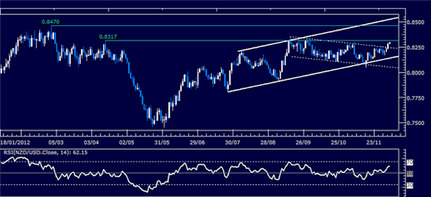 Forex_Analysis_NZDUSD_Classic_Technical_Report_12.06.2012_body_Picture_1.png, Forex Analysis: NZD/USD Classic Technical Report 12.06.2012