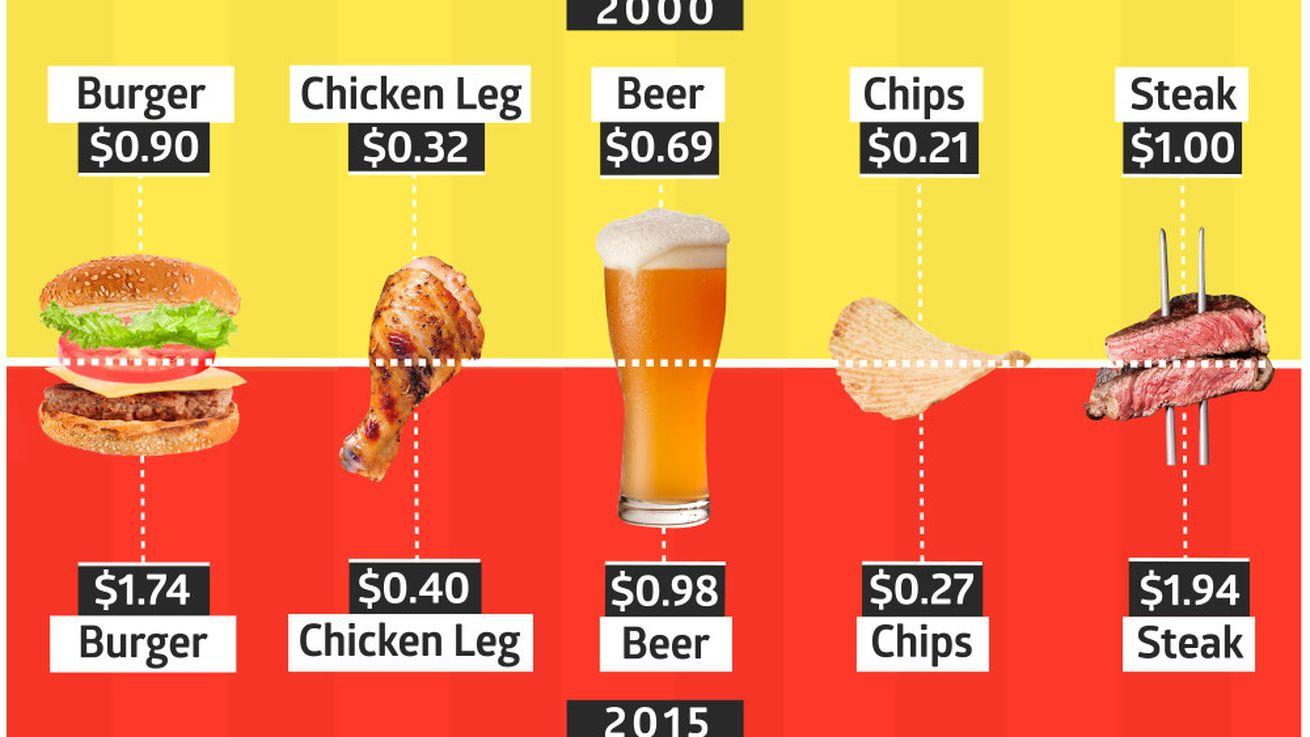 Tailgate Food by the Numbers: The Highs and Lows of Pregame Prices