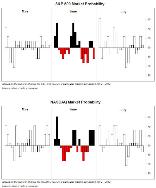 S&P& NASDAQ June Daily Probability Chart