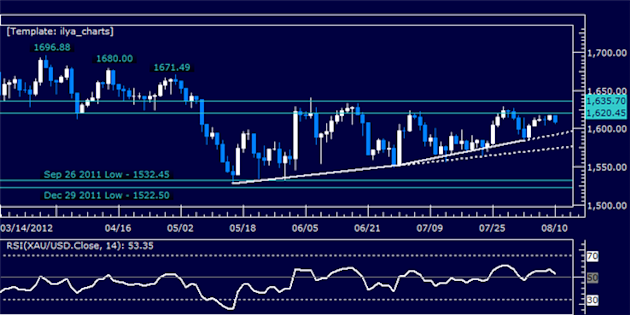 Dollar_Launches_Recovery_as_SP_500_Probes_Back_Below_1400_Figure_body_Picture_7.png, Dollar Launches Recovery as S&P 500 Probes Back Below 1400 Figure