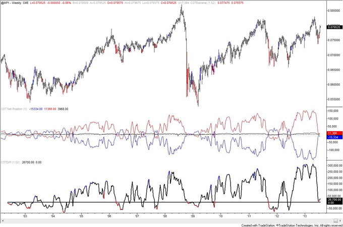 Is_Crude_Oil_COT_Positioning_Poison_to_Bull_Move_body_mxn.png, Is Crude Oil COT Positioning Poison to Bull Move?