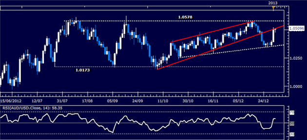 Forex_Analysis_AUDUSD_Classic_Technical_Report_01.03.2013_body_Picture_1.png, Forex Analysis: AUD/USD Classic Technical Report 01.03.2013