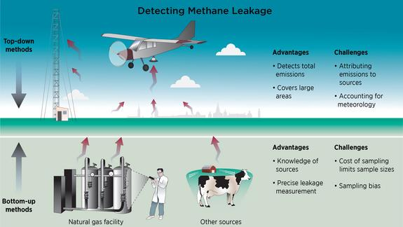 EPA Vastly Misjudges Methane Leaks, Study Confirms