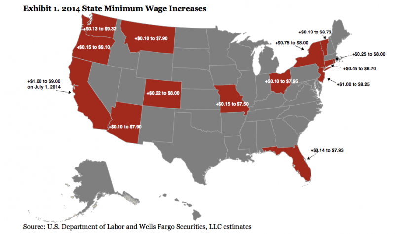 research stateoregon salary