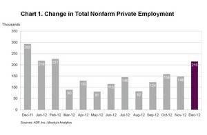 ADP National Employment Report: Private Sector Employment Increased by 215,000 Jobs in December