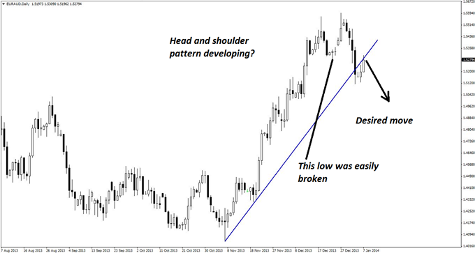 A_EURAUD_Short_with_Huge_Profit_Potential_body_GuestCommentary_KayeLee_January7A_1.png, A EUR/AUD Short with Room to Run