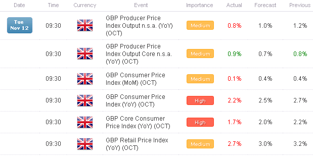 Sharp_Drop_in_UK_CPI_Pushes_GBPUSD_Double_Top_to_Breaking_Point_body_x0000_i1030.png, Sharp Drop in UK CPI Pushes GBP/USD Double Top to Breaking Point