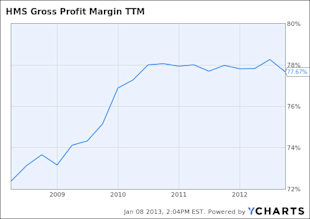 HMSY Gross Profit Margin TTM Chart