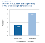 foreign founders