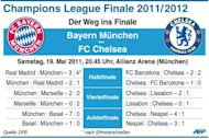 Am 19. Mai treffen in Mnchen der FC Bayern und der FC Chelsea im Finale der Champions League aufeinander. Die Bayern warfen im Halbfinale Real Madrid aus dem Wettbewerb, Chelsea setzte sich gegen den Vorjahressieger FC Barcelona durch