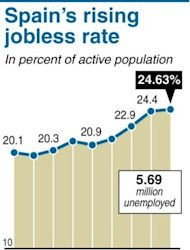 Graphic showing increase in Spanish unemployment in second quarter of 2012. Spain's jobless rate neared 25 percent in June, officials said, darkening the recession outlook despite relief on financial markets at a vow of support by the European Central Bank