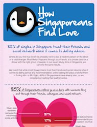 "How Singaporeans find love. Click <a target=""_blank"" href=""http://l.yimg.com/dh/ap/default/120726/singaporeans_find_love.jpg"">here</a> to enlarge image. (Image courtesy of BlackBox Research)"