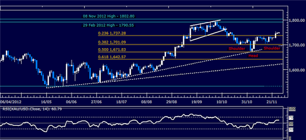Forex_Analysis_SP_500_Chart_Setup_Hints_US_Dollar_Support_to_Hold_body_Picture_2.png, Forex Analysis: S&P 500 Chart Setup Hints US Dollar Support to H...