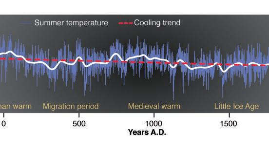 2,000 Years of Climate Change Graphed; Being Overweight Isn't Unhealthy